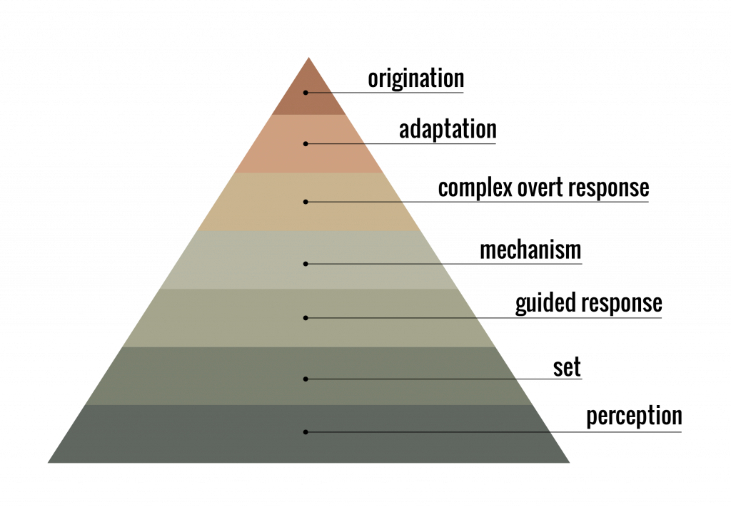 Learning Objective Design Deck Expansion Pack - Psychomotor Domain