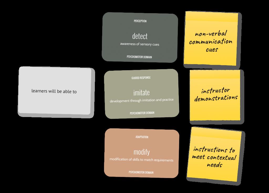 Learning Objective Design Deck Expansion Pack - Step 2 - Psychomotor Domain